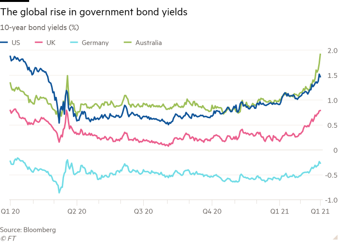 Line chart of 10-year bond yields (%) showing The global rise in government bond yields