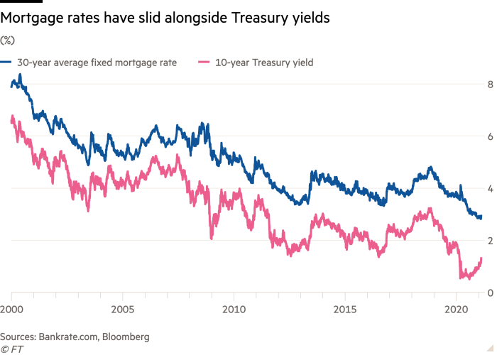 Line chart of (%) showing Mortgage rates have slid alongside Treasury yields