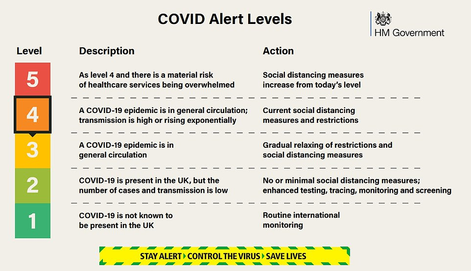 In a statement this afternoon, the UK chief medical officers said that the Covid alert can come down from the top grade to Level 4 -signalling that the outbreak has subsided significantly
