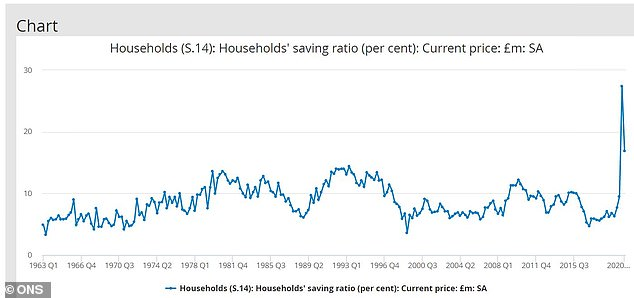 Off the charts: The savings ratio, which measures how much households tuck away, exploded in the pandemic