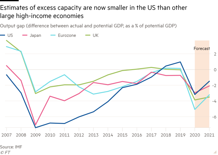 Line chart of output gap (difference between actual and potential GDP, as a % of potential GDP) showing estimates of excess capacity are now smaller in the US than other large high-income economies
