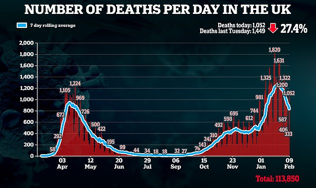 He said locking down earlier in the autumn would have prevented deaths spiralling as high