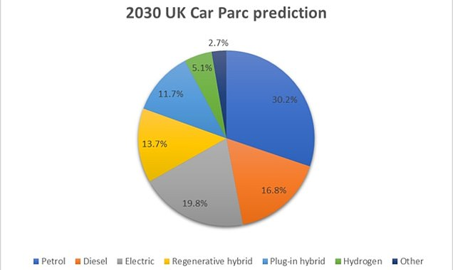 This chart shows what drivers predict the car parc will look like by 2030