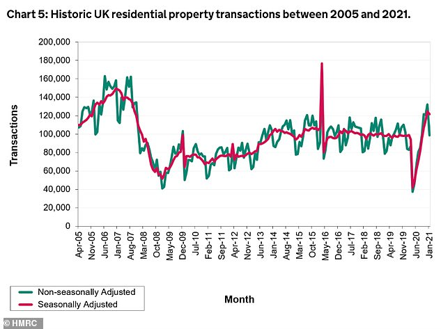 'Mini-boom': Housing transactions had been climbing since the early days of the pandemic