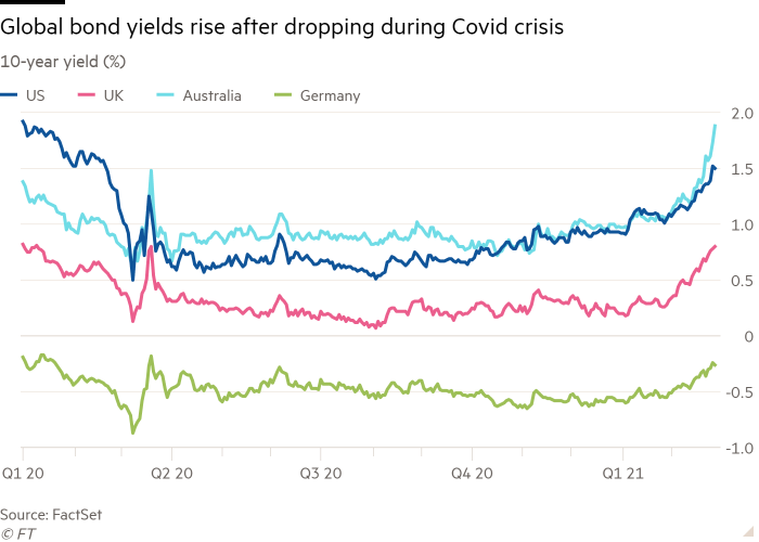 Line chart of 10-year yield (%) showing Global bond yields rise after dropping during Covid crisis