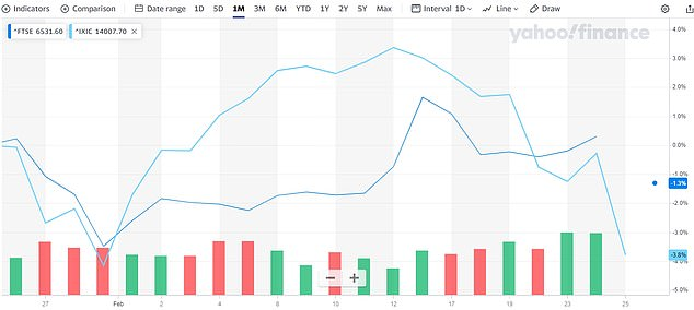 The US tech-heavy index the Nasdaq (light blue) versus the FTSE 100 index (dark blue) over the last month.