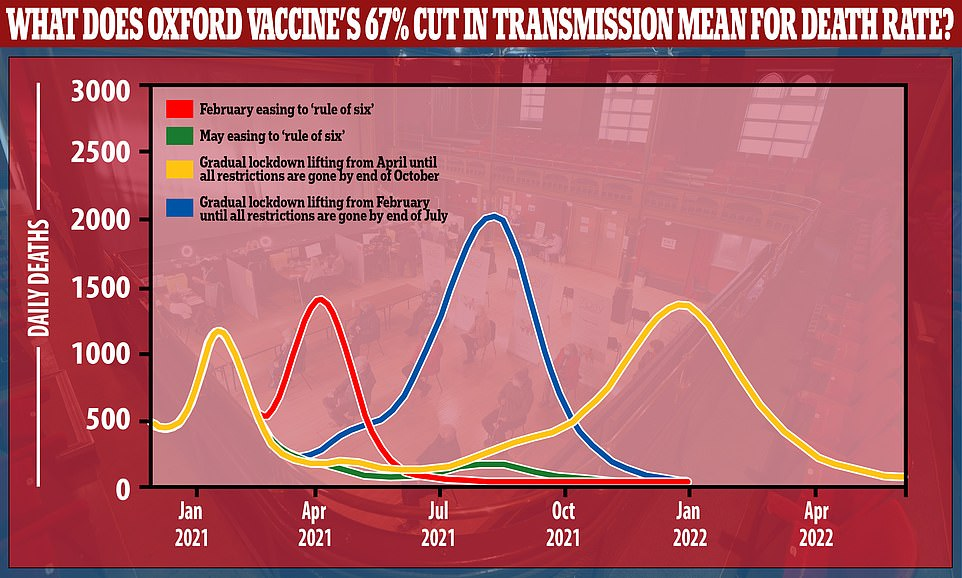 University of Warwick research published in January, before the current vaccination data became available, suggested that if a vaccine could prevent 65% of transmission, as Oxford now says its vaccine does, the country's death rate could be kept to the low hundreds per day or fewer from late March onwards if the rule of six is kept in place. The model is based on a large majority of the population having a vaccine with that level of effectiveness