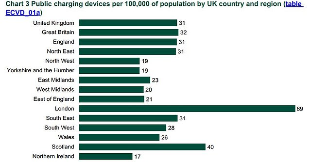 London has the most chargers in total