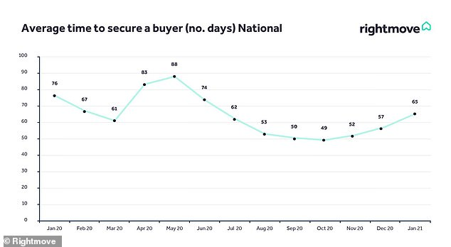 How long? With higher asking prices, the time taken to secure has gone up