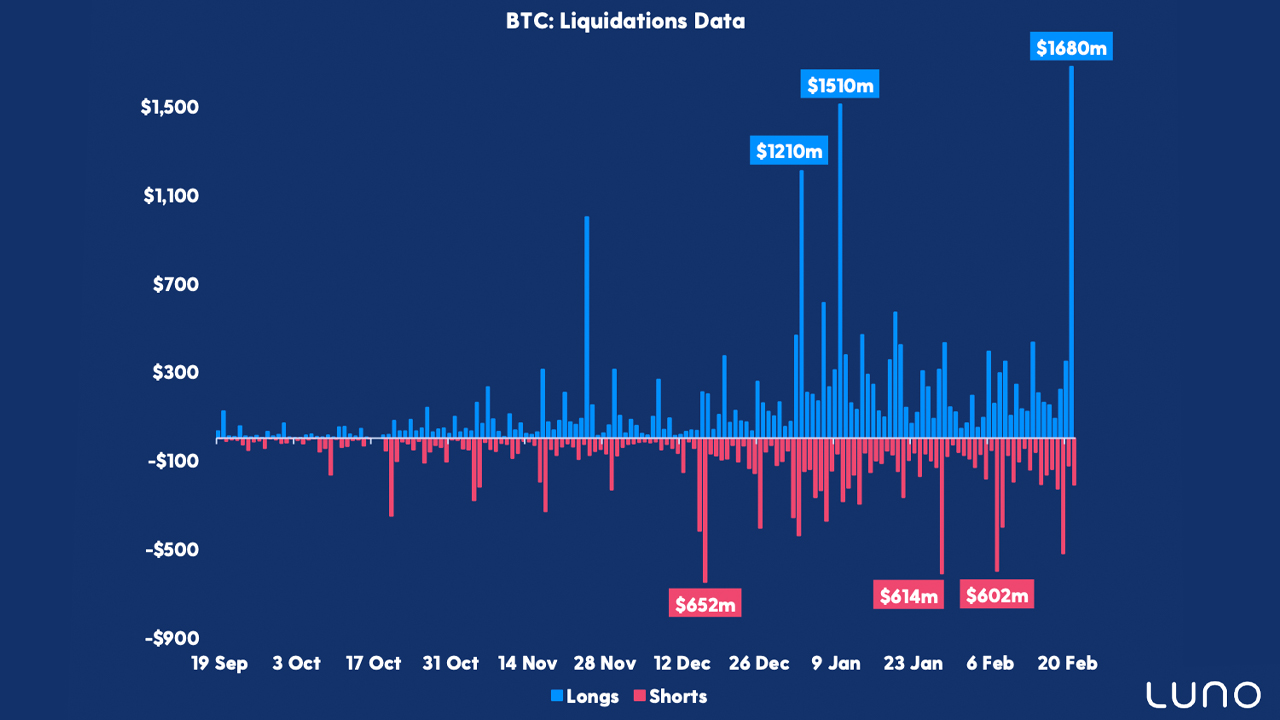 Bitcoin Futures Open Interest Hits $19 Billion, Harsh Intraday Swings, Analyst Says 'Fresh Rally' Expected