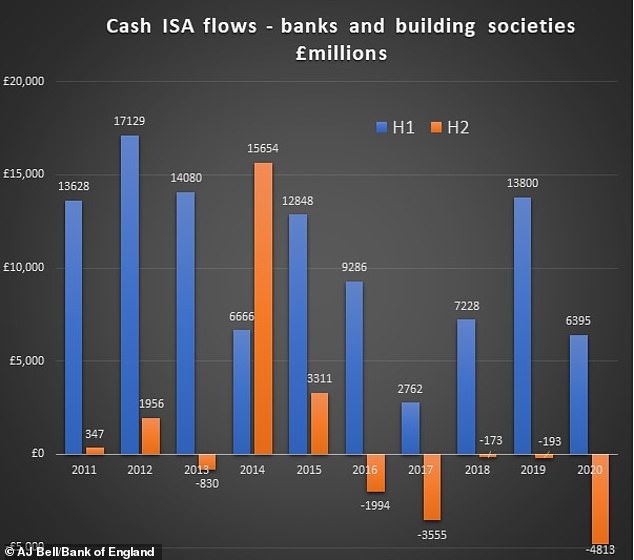 Plummet: A record amount of money was pulled from cash Isas in the second half of 2020