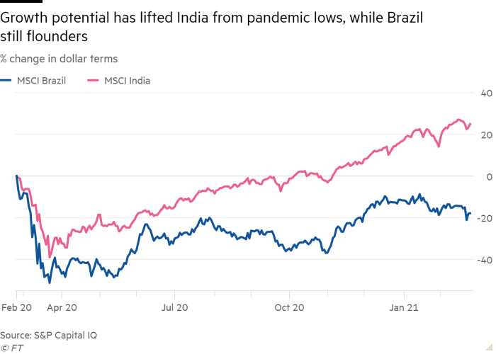 Line chart of % change in dollar terms showing Growth potential has lifted India from pandemic lows, while Brazil still flounders