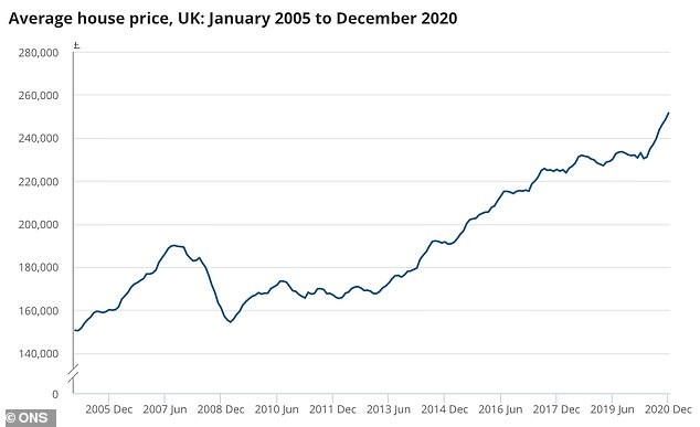House prices have seen a significant spike in the past year as the pandemic encouraged moves