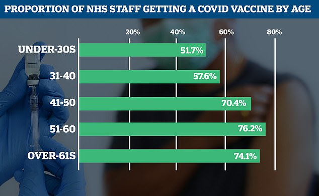 Under-30s were also less likely to get the vaccine than older employees at Leicester hospitals. This may be because of perceptions they are less at risk from the virus, study scientists said
