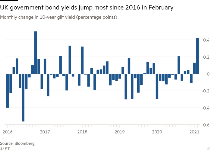 Column chart of Monthly change in 10-year gilt yield (percentage points) showing UK government bond yields jump most since 2016 in February