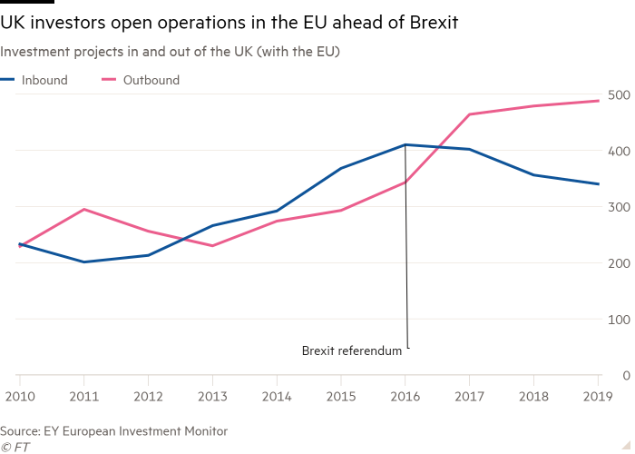 Line chart of Investment projects in and out of the UK (with the EU) showing UK investors open operations in the EU ahead of Brexit