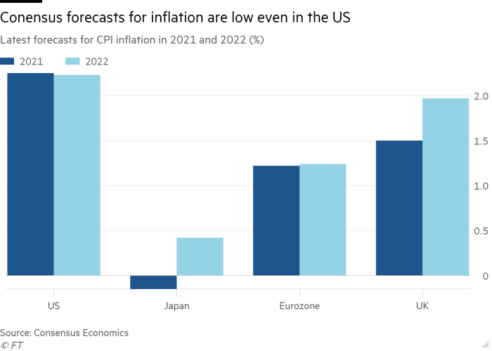 Column chart of latest forecasts for CPI inflation in 2021 and 2022 (%) showing Conensus forecasts for inflation are low even in the US
