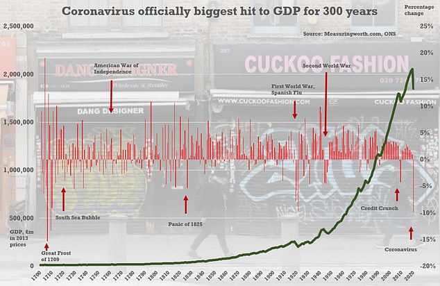 Economy matters: A chart showing what's been happening to Britain's GDP over the years