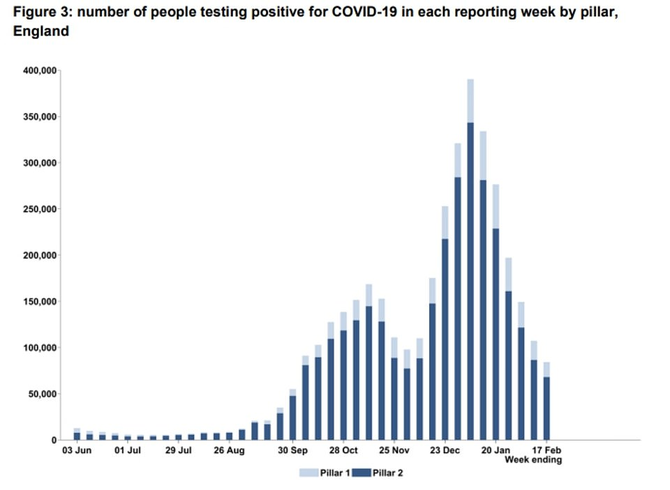 Just 84,310 people tested positive for the coronavirus across the country during the week ending February 17, NHS Test and Trace data revealed today. This is down 44 per cent in a fortnight and is the lowest number since the week to September 30