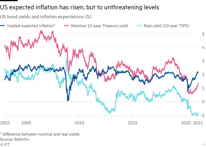 Line chart of US bond yields and inflation expectations (%) showing US expected inflation has risen, but to unthreatening levels