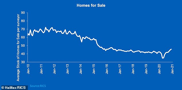 The number of homes for sale has rocketed since the summer of 2020 according to Halifax