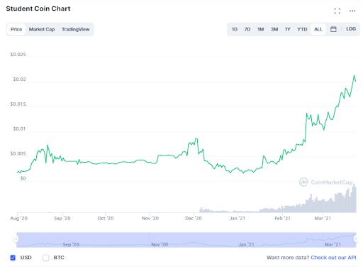 Student Coin (STC) Price Chart
