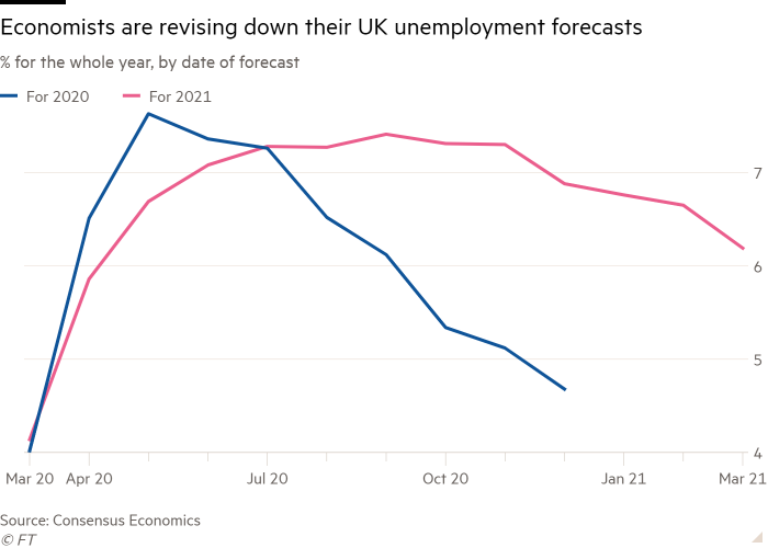 Line chart of %, by date of forecast showing Economists are revising down their UK unemployment forecast