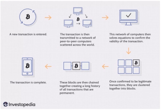 Overview of how the blockchain works