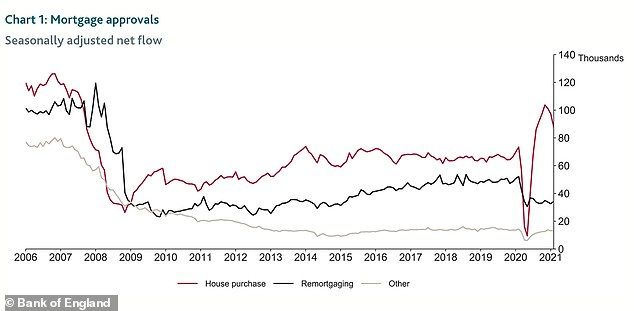 On the rise: Mortgage approvals dipped dramatically during the first national lockdown in summer 2020, but have now reached highs not seen for more than a decade
