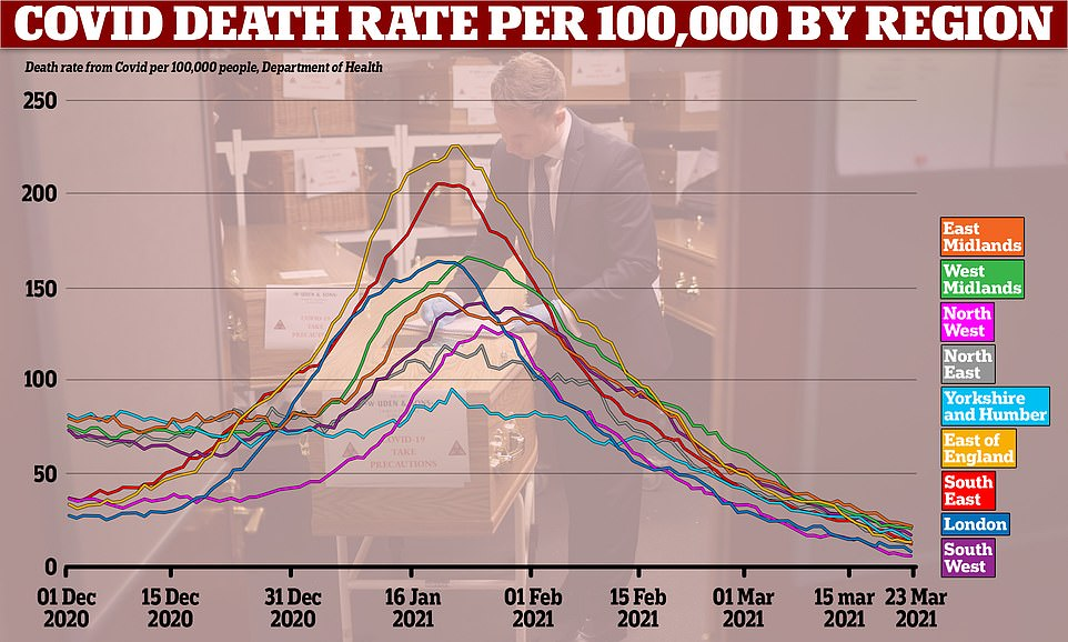 But when the figures are converted into rate per 100,000 people - the best way to compare regions with different population sizes - they show London has the second lowest death rate in the country