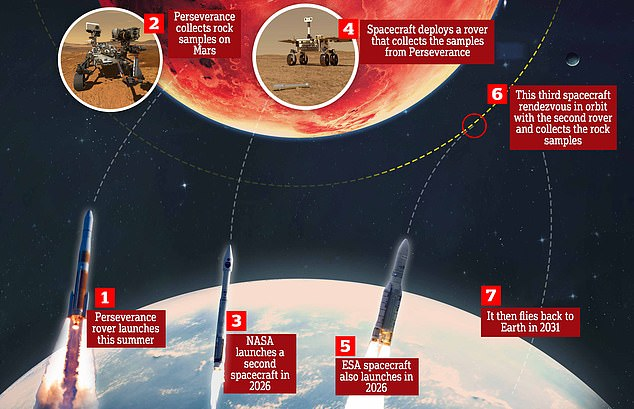 A multi-billion dollar project to bring back a piece of Mars to Earth will involve three separate launches and would only be successful as soon as 2031