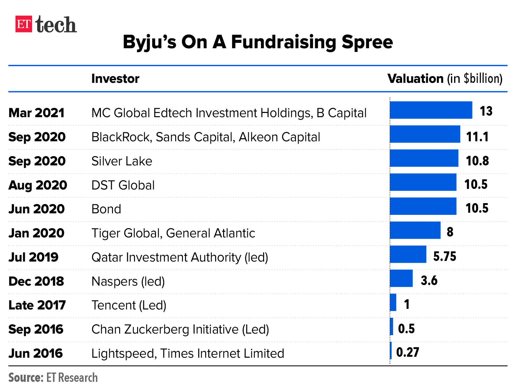 Byjus On A Fundraising Spree