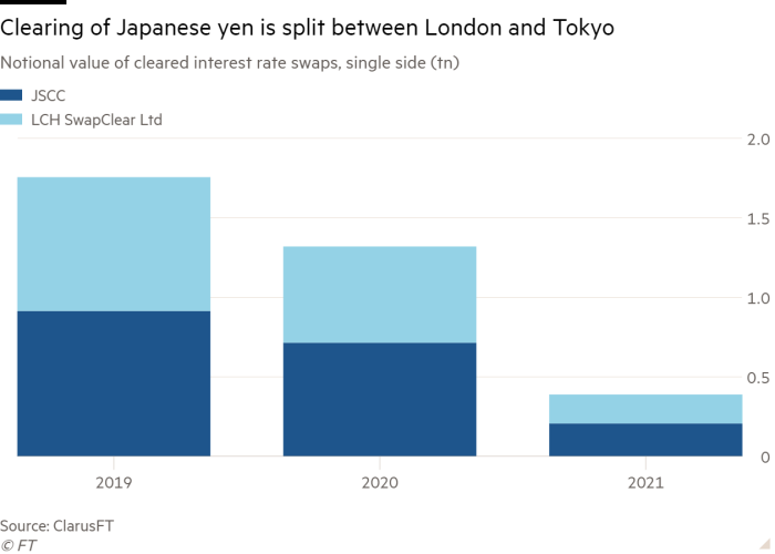 Column chart of Notional value of cleared interest rate swaps, single side (tn) showing Clearing of Japanese yen is split between London and Tokyo