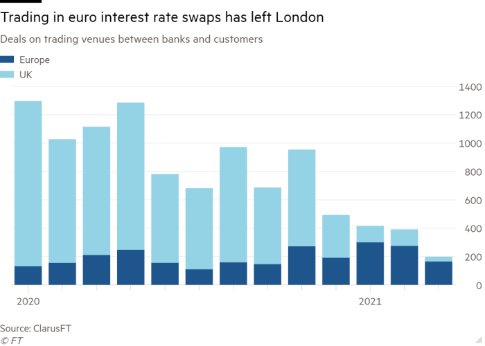 Column chart of Deals on trading venues between banks and customers showing Trading in euro interest rate swaps has left London