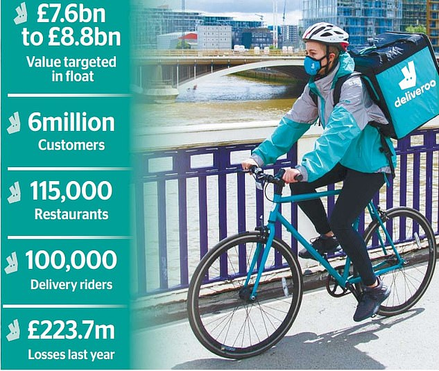 Aviva and Aberdeen Standard, two of the UK's biggest asset managers, said they would not be buying Deliveroo shares because the firm does not pay riders the minimum wage or offer holiday and sick leave