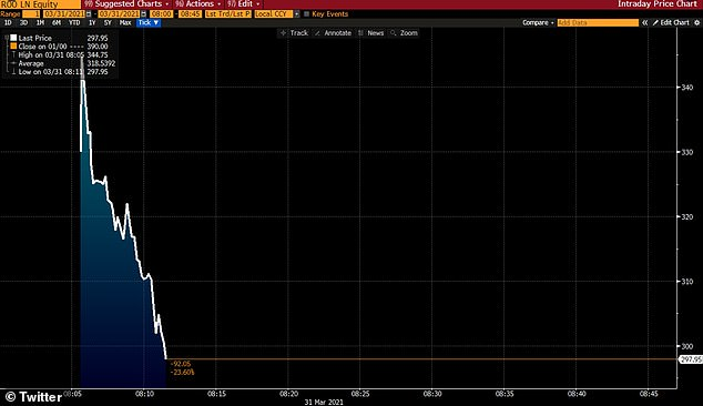This graph shows how the price plummeted after trading began at 8am this morning