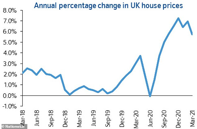 Price matters: A chart from Nationwide showing annual shifts in property prices since 2018
