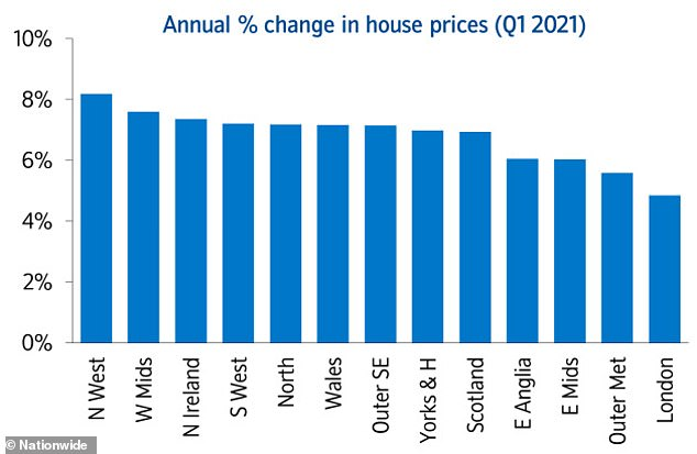 Regional variations: Shifts in property prices by region, according to Nationwide