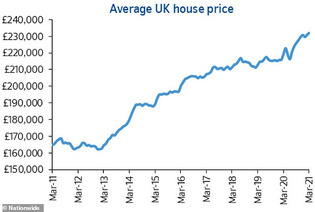 What's going on? A chart from Nationwide showing shifts in average house prices since March 2011