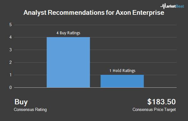 Analyst Recommendations for Axon Enterprise (NASDAQ:AXON)