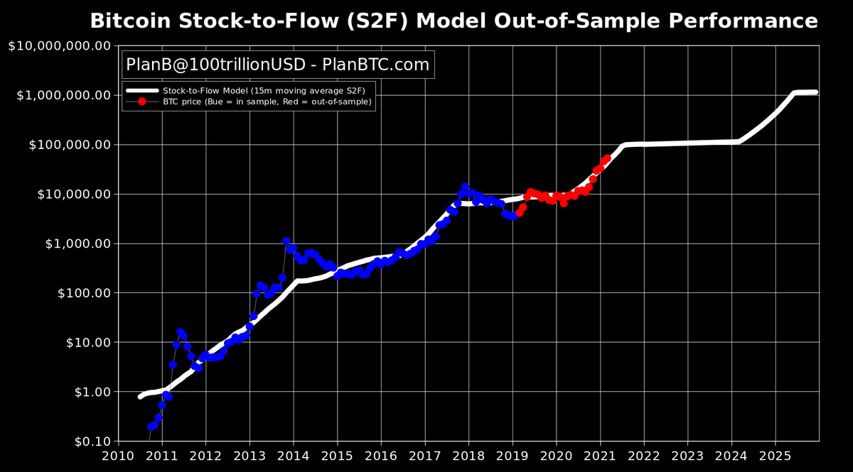 Bitcoin to Reach $100K to $288K in 2021? Stock-to-Flow Models Suggest It Could