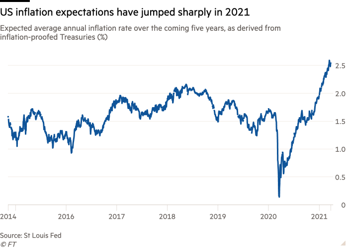 Line chart of Expected average annual inflation rate over the coming five years, as derived from inflation-proofed Treasuries (%)  showing US inflation expectations have jumped sharply in 2021
