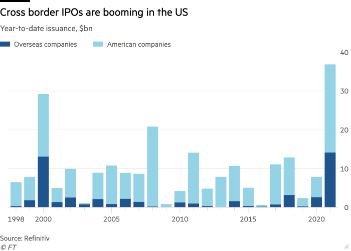 Column chart of Year-to-date issuance, $bn showing Cross border IPOs are booming in the US