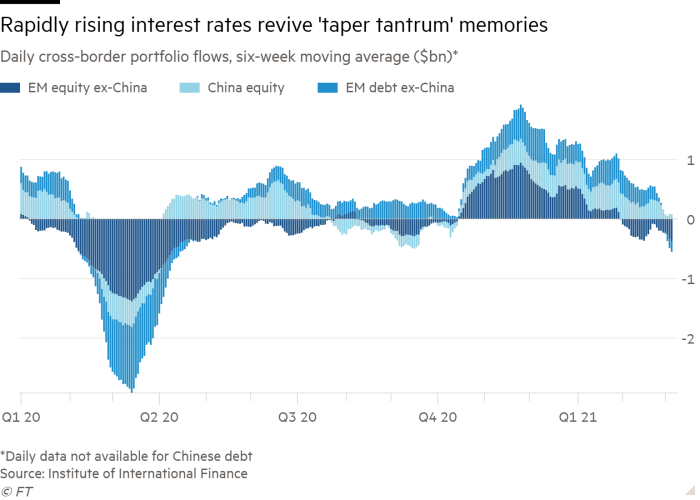 Column chart of Daily cross-border portfolio flows, six-week moving average ($bn)* showing Rapidly rising interest rates revive 'taper tantrum' memories