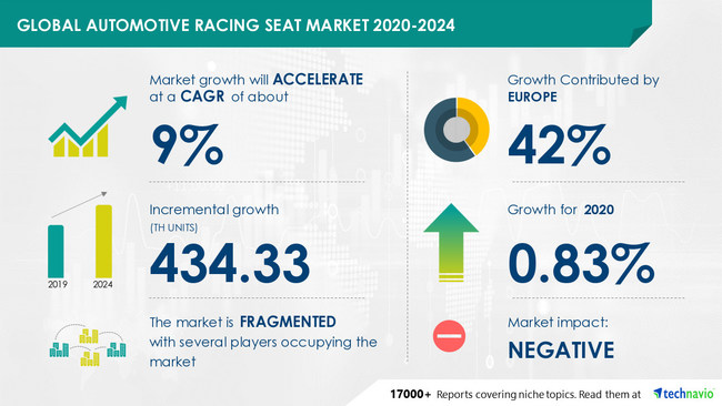 Automotive Racing Seat Market by Application and Geography - Forecast and Analysis 2020-2024