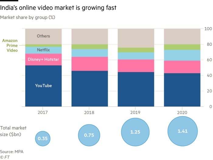 India's online video market is growing fast