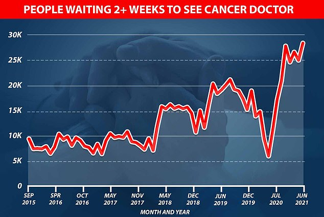 Graph shows: The number of people waiting to see a cancer doctor in the UK jumped from just over 5,000 at the start of the pandemic to nearly 30,000 in June this year