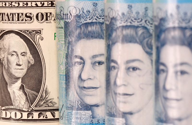 Sterling eases to 2-1/2 week low against dollar