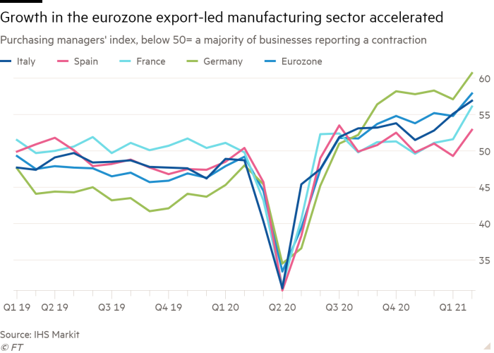 Line chart of Purchasing managers' index, below 50= a majority of businesses reporting a contraction showing Manufacturing activity in the eurozone grows at a faster pace