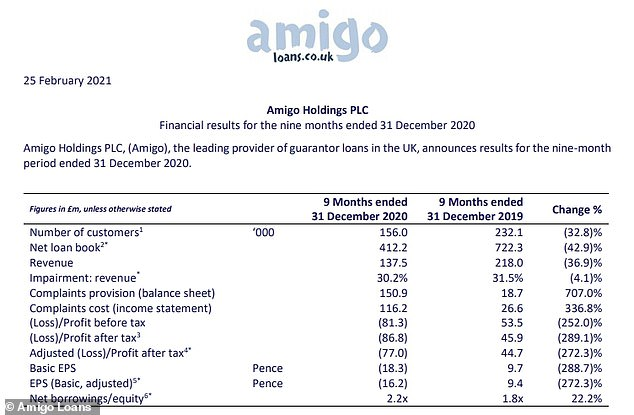 Amigo Loans ran up a pre-tax loss of £81.3m in the 9 months to the end of 2020 after it had to set aside £150.9m to cover complaints - a rise of 707% on the year before